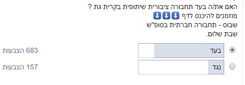 סקר פייסבוק בקרב תושבי קריית גת